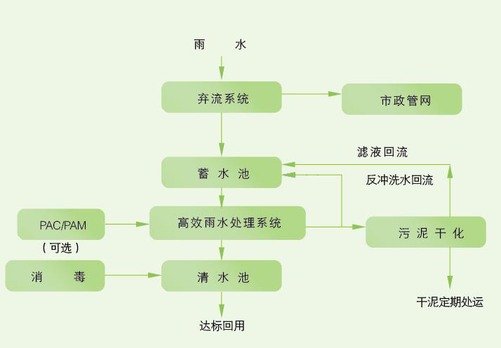 雨水回收利用系統圖