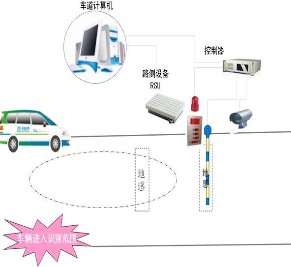 武汉停车场管理系统车道控制系统功能设计原理