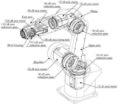 對于工業機器人的機械結構設計來說