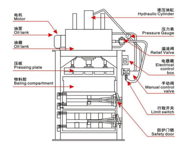 立式废纸打包机设备的安全操作规范