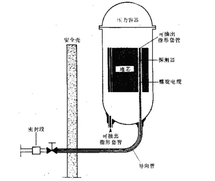 核电厂设备及部件的涡流检验技术特点