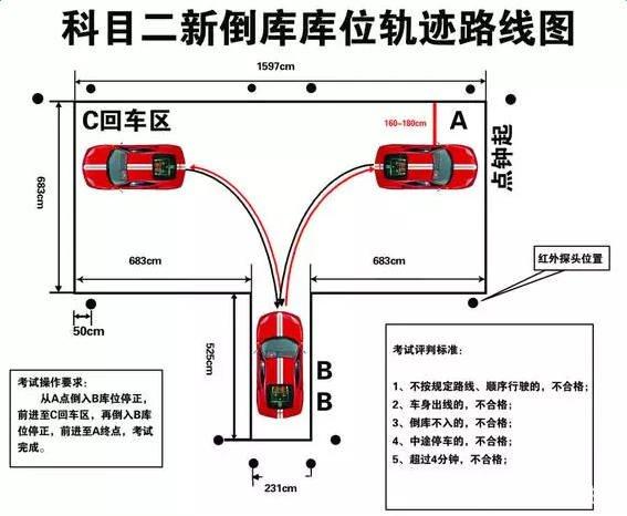 倒车入库,侧方停车,坡道定点停车和起步,直角转弯,曲线行驶是它的五项