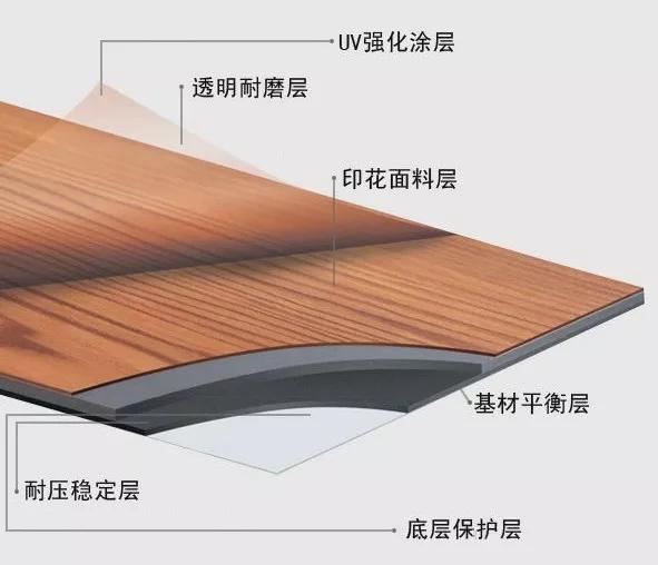 PVC地板(塑胶地板)的几项错误认识