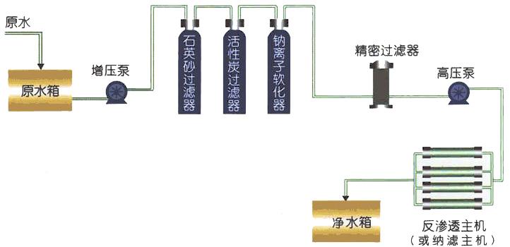 软化水设备定制工艺流程