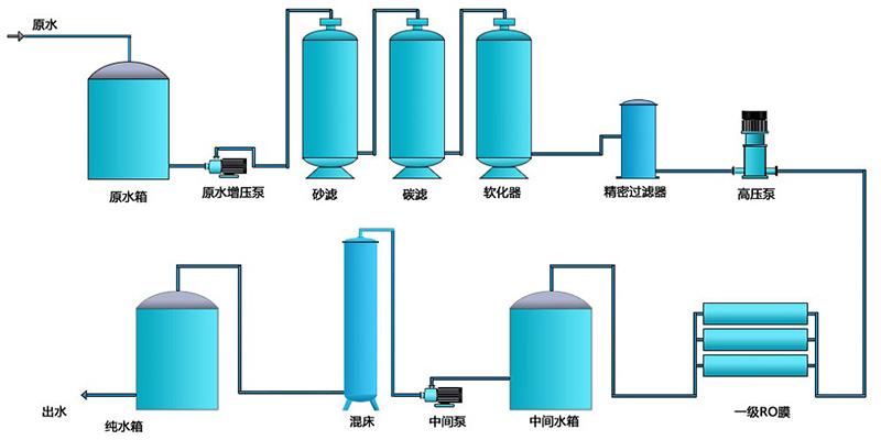 制作反渗透水处理设备工艺流程图