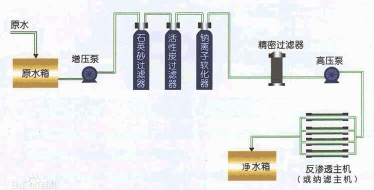 南宁公共净化水设备工艺流程