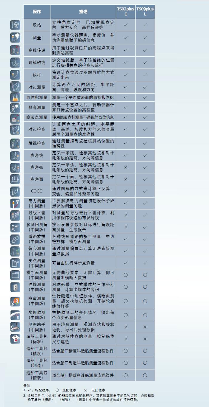贵州徕卡全站仪