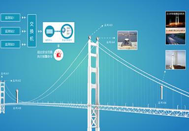 南京四桥北斗形变监测系统
