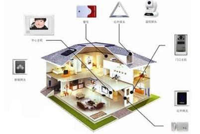 智能家居系统未来市场需求有多大