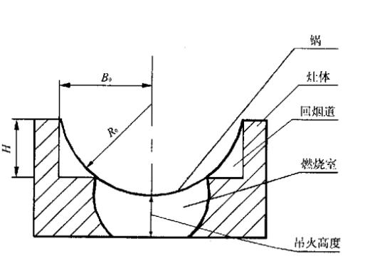 灶膛的结构