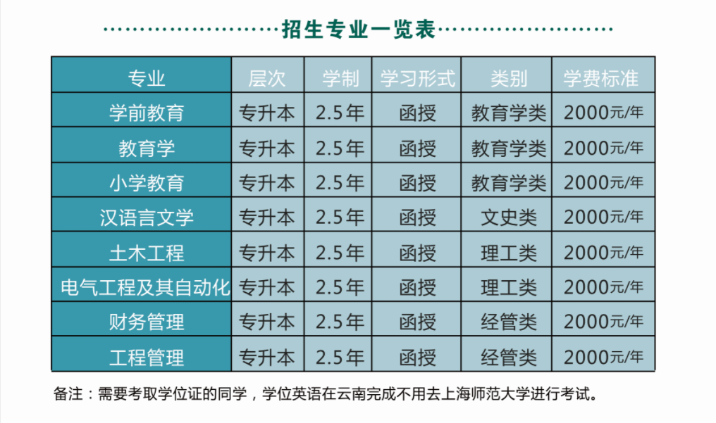 上海师范大学成人高考招生简章