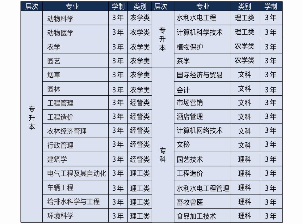 云南农业大学成人高考招生专业