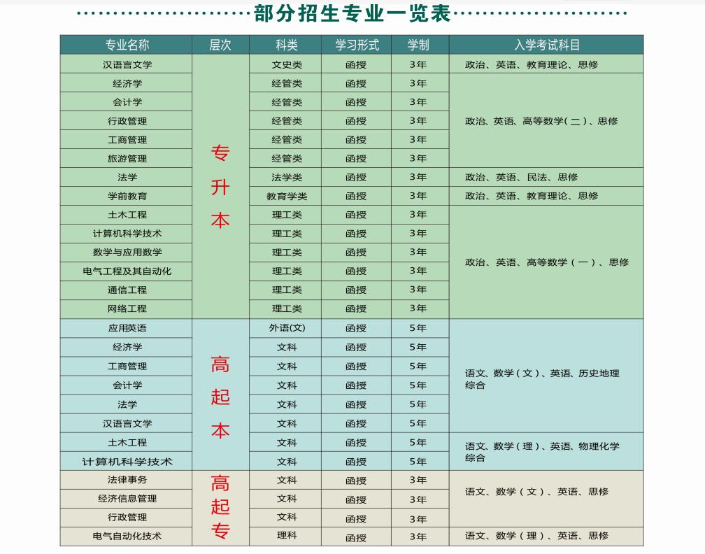 云南民族大学成人高考招生专业