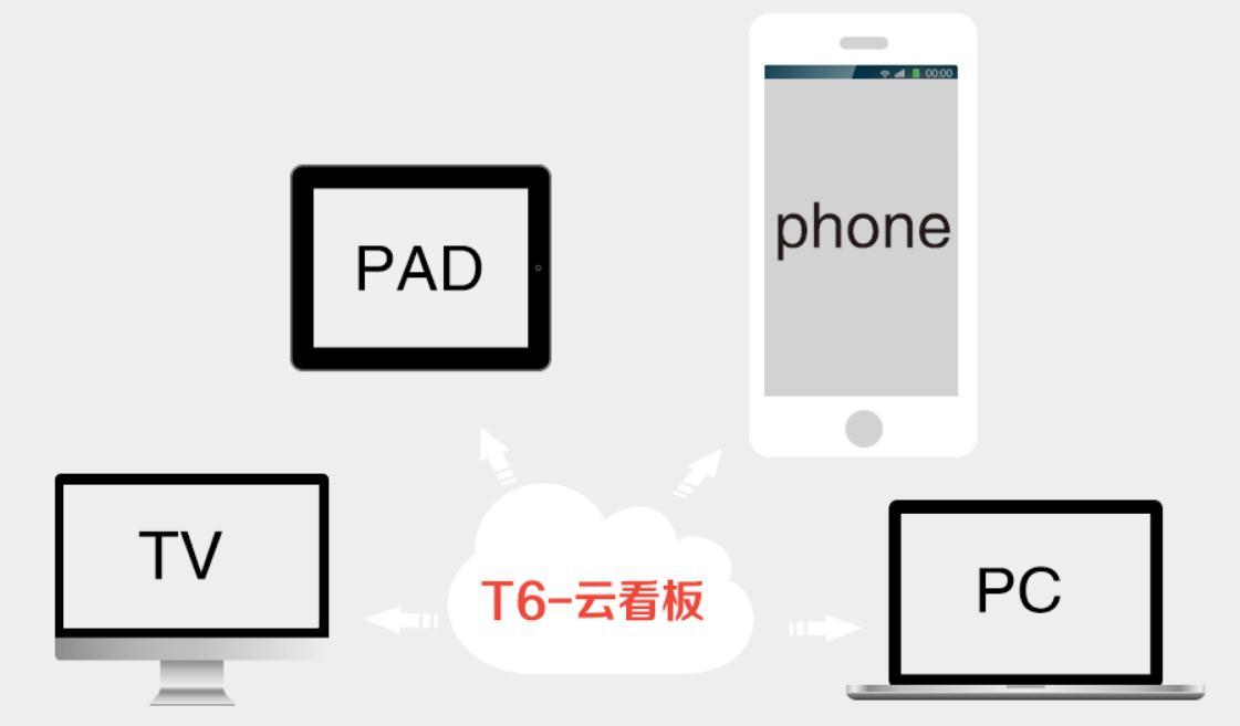 咸阳畅捷通T6