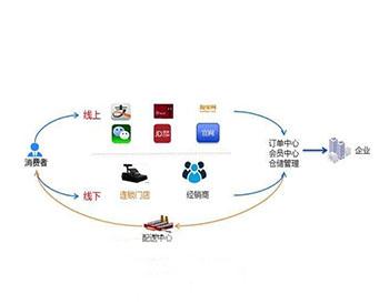 金蝶EAS全渠道营销解决方案