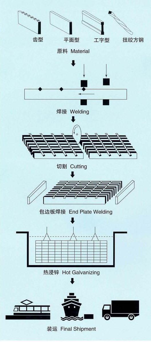 云南护竣-钢格板流程分解图