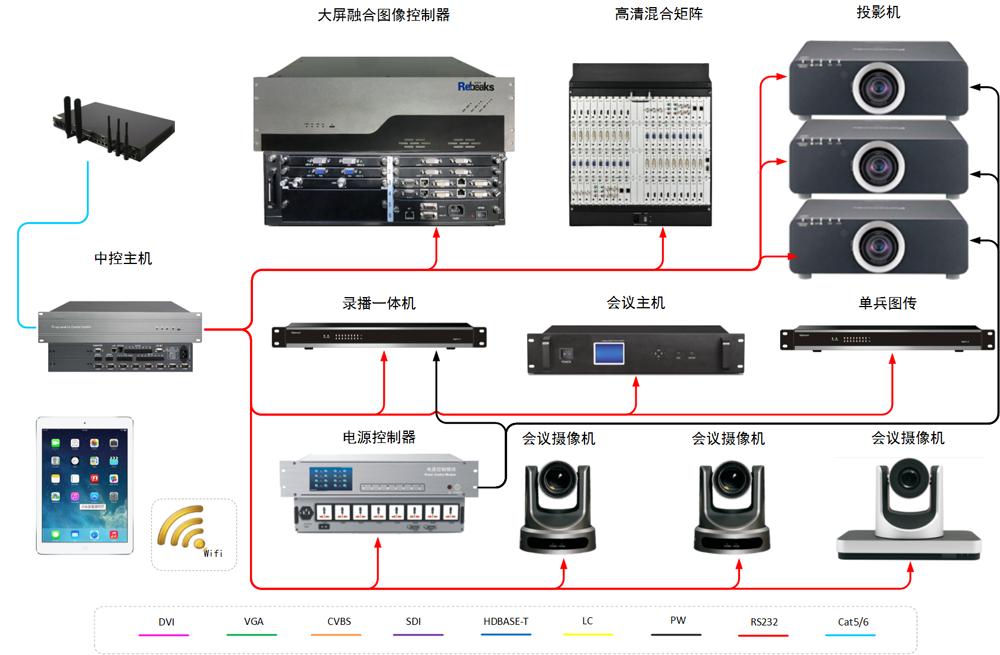 智能会议室中控系统