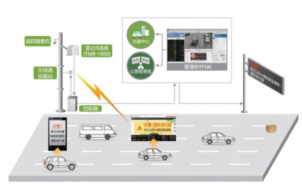 交通监测(隧道、桥梁)雷达系统