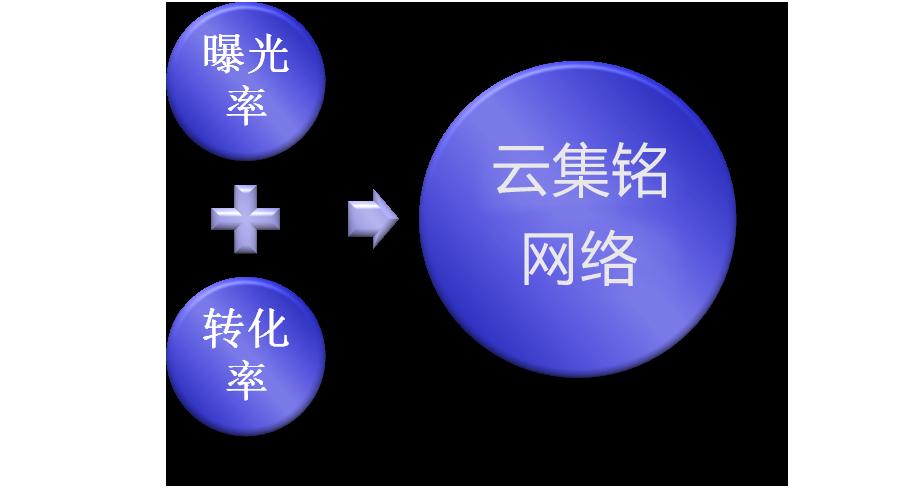 网络bg大游app价格