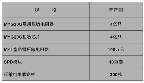 陕西华星压敏电阻器年产量