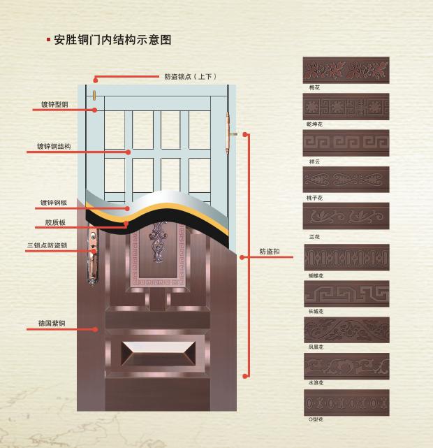安胜铜门内部结构