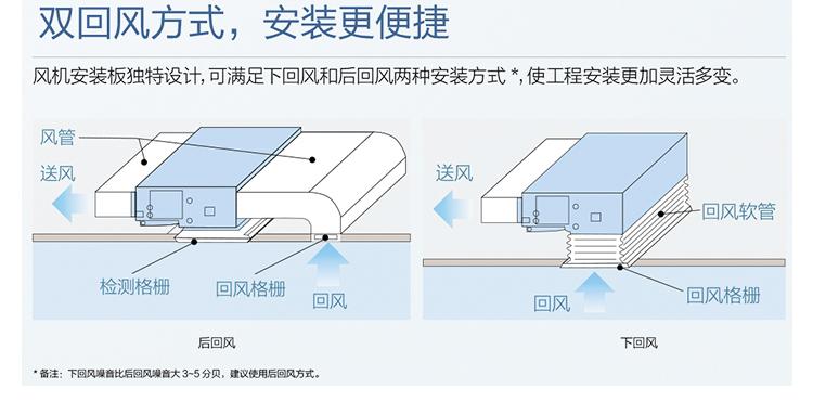 格力商用中央空调·4匹 定频 风管机