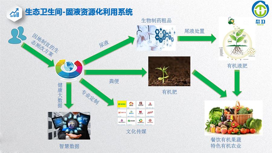生态卫生间及固液资源化利用系统