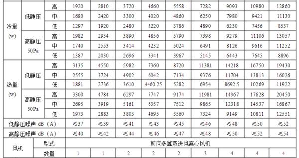 云南风机盘管式空调参数
