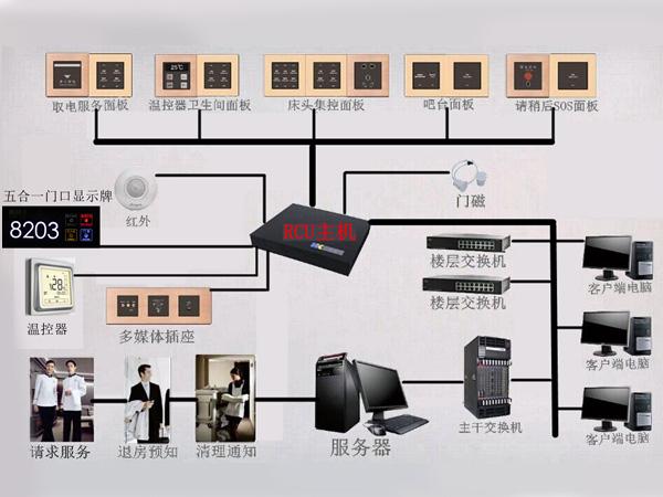 智能客房控制系统