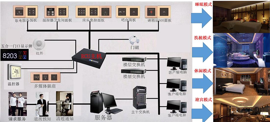 云南智能客房控制系统