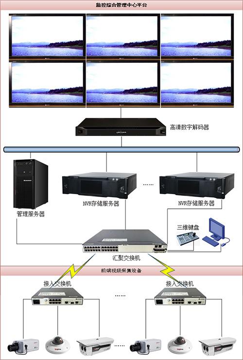高清数字视频监控系统
