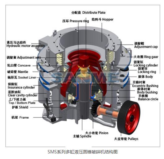 云南SMS系列多缸液压圆锥破碎机