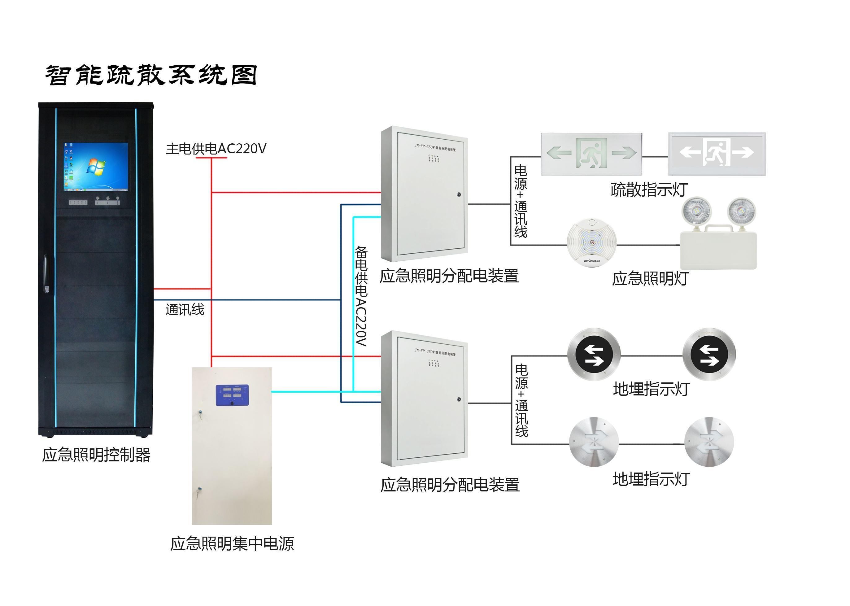 智能疏散系统图