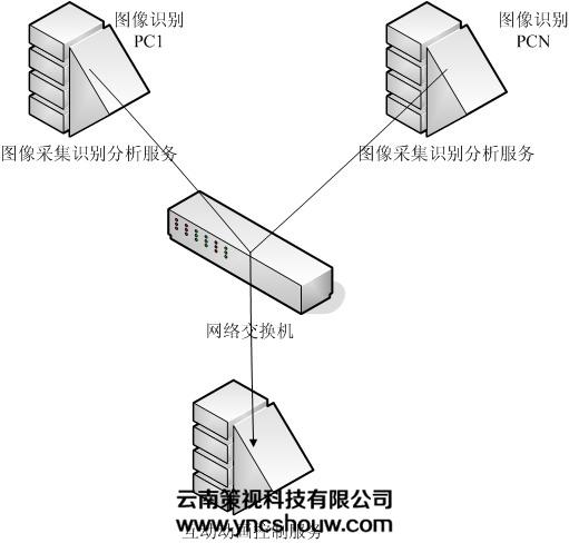 地面互动系统工作分布式结构