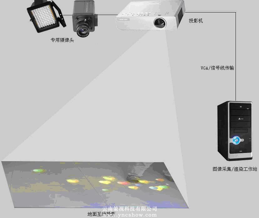 地面互动投影示意图