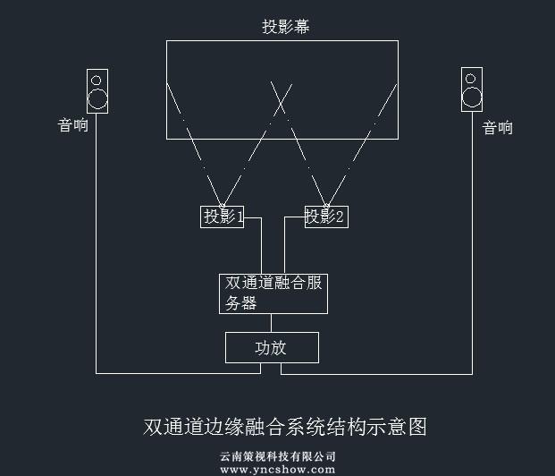 弧幕影院设备结构示意图