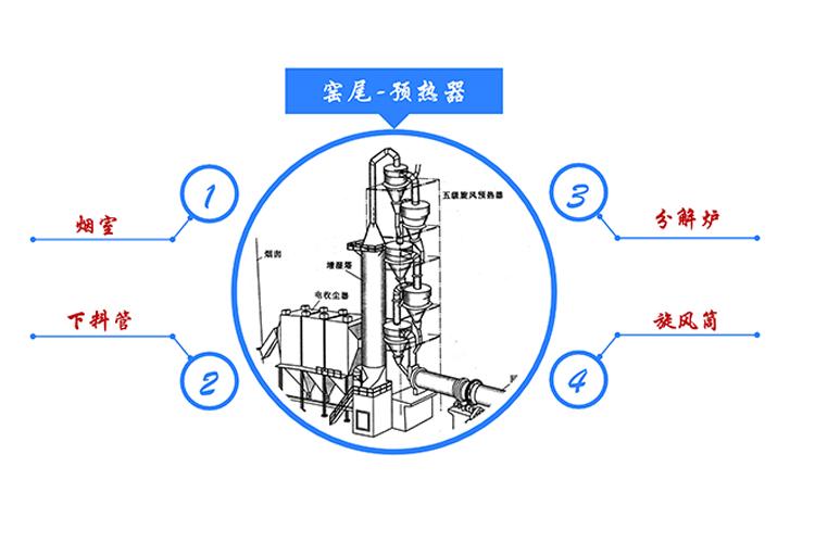 磁力声能清灰器|分解炉系统结皮问题解