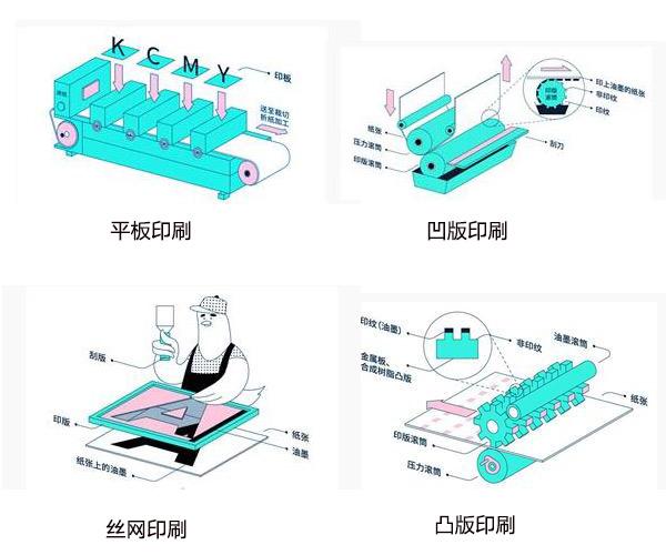 【包装盒印刷】包装盒印刷方式及特点