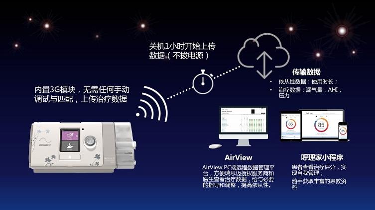 一款带远程数据传输与管理的全自动单水平睡眠呼吸治疗设备
