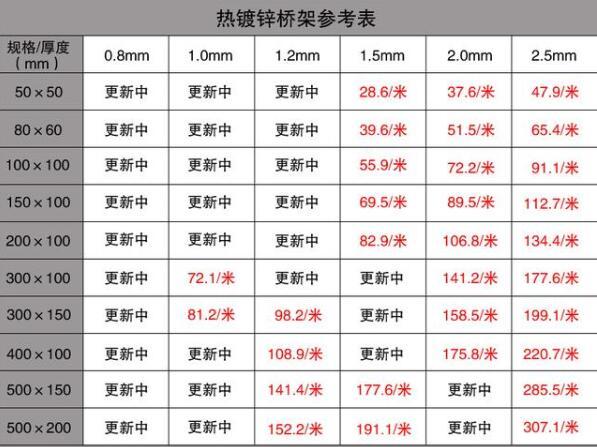 云南电缆桥架价格表