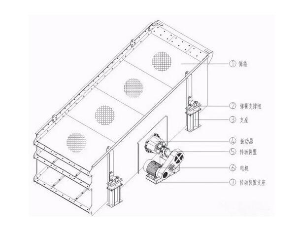 昆明振动筛厂家:圆振动筛与直线振动筛的区别?要看准了