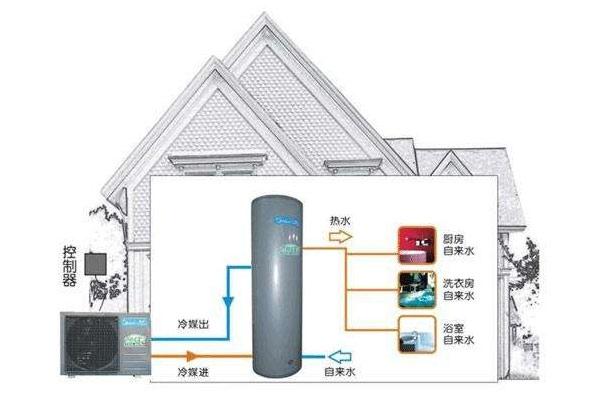 云南美的空气能热水器怎么安装,昆明美的空气能热水器怎么安装