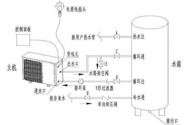 云南美的空气能热水器安装方法-润城五区八区第五大道