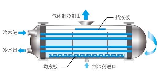 云南中央空调安装价格贵吗