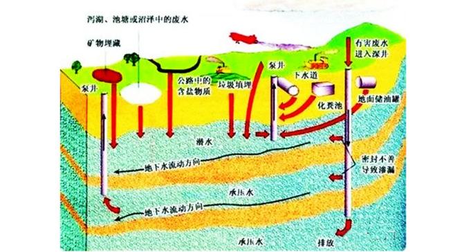 钻井前这些有关地下水层的知识,你都了解吗?