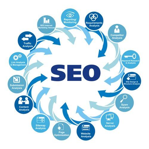什么是营销型网站您知道吗
