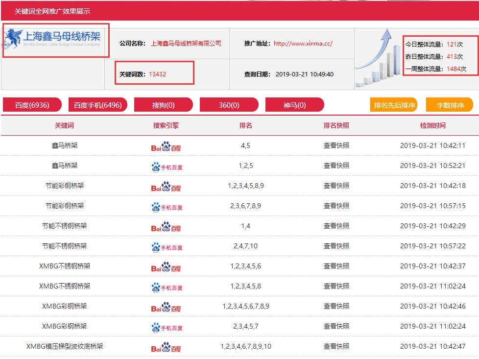 上海鑫马桥架加入云南热搜科技做网站推广