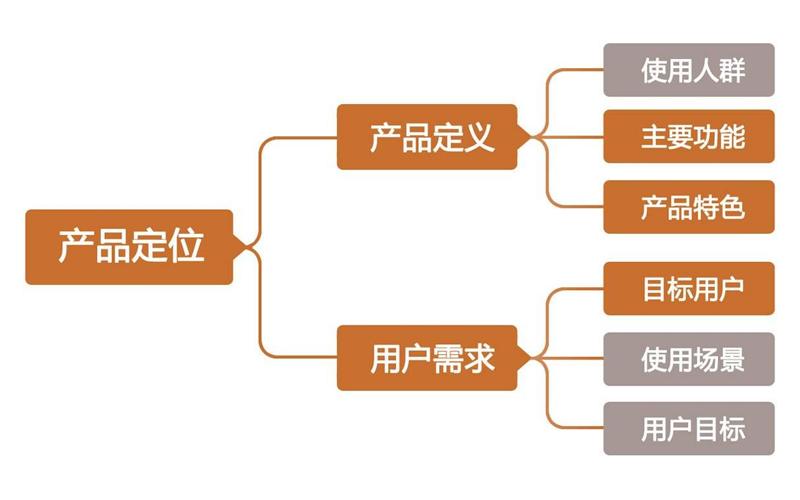云南企业形象定位