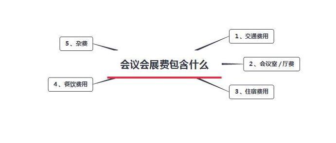 【云南会议会展策划】会议会展价格?如何做?