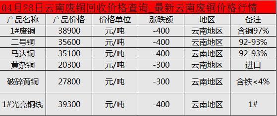 04月28号云南废铜回收价格查询